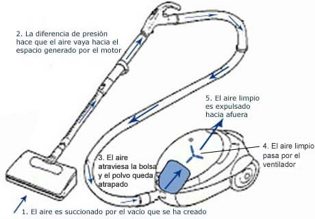 Descubre c mo funciona una aspiradora incluye infograf a for Como funciona una depuradora