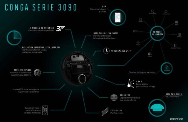 Conga Serie 3090 resumen