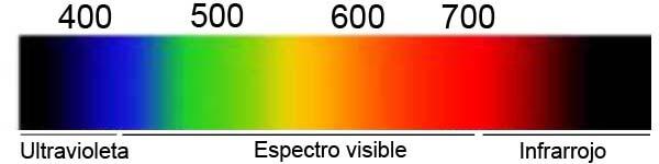 Luz ultravioleta - espectro visible